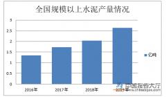 主要产品产量下降 建材行业经济效益收窄
