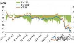 短期原油存适度回调预期 成品油定价机制加速迈进