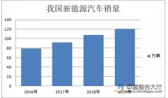 新能源补贴退坡影响 市场销量大幅下降